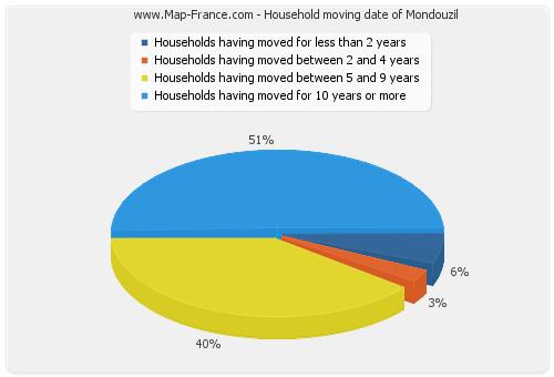 Household moving date of Mondouzil