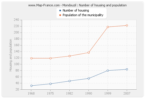 Mondouzil : Number of housing and population