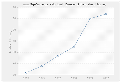 Mondouzil : Evolution of the number of housing