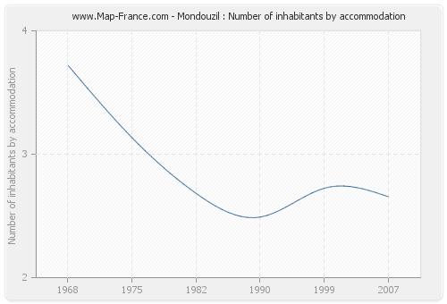 Mondouzil : Number of inhabitants by accommodation