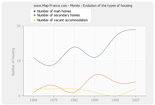 Monès : Evolution of the types of housing