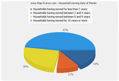 Household moving date of Monès
