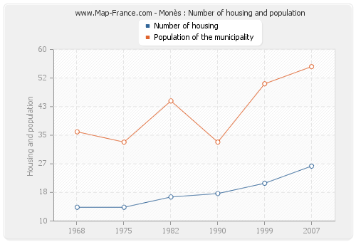 Monès : Number of housing and population