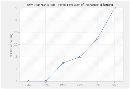 Monès : Evolution of the number of housing