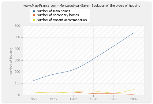 Montaigut-sur-Save : Evolution of the types of housing