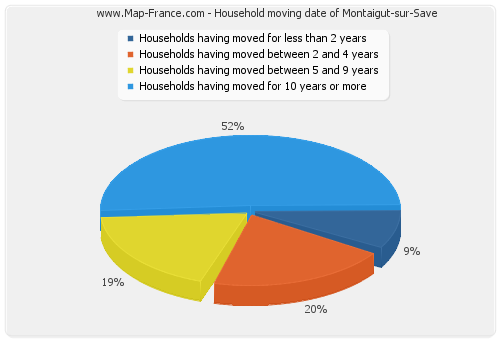 Household moving date of Montaigut-sur-Save
