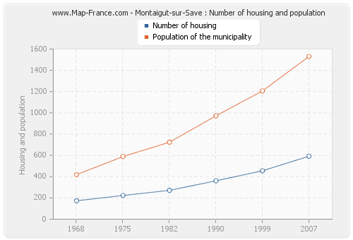 Montaigut-sur-Save : Number of housing and population