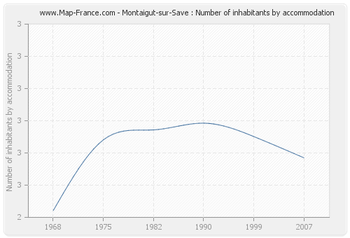 Montaigut-sur-Save : Number of inhabitants by accommodation