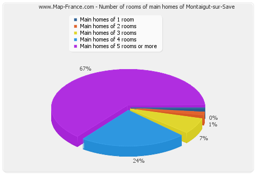 Number of rooms of main homes of Montaigut-sur-Save