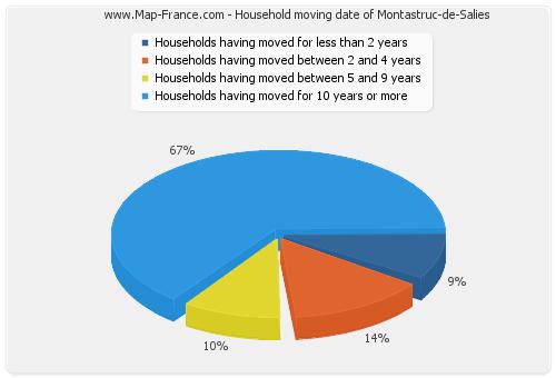 Household moving date of Montastruc-de-Salies