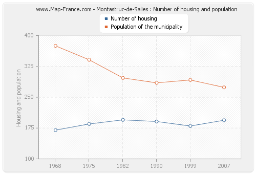 Montastruc-de-Salies : Number of housing and population