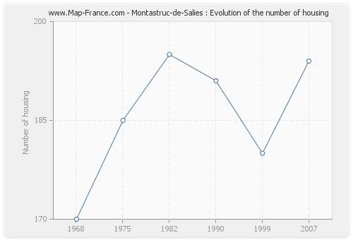 Montastruc-de-Salies : Evolution of the number of housing