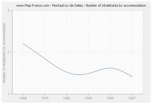 Montastruc-de-Salies : Number of inhabitants by accommodation