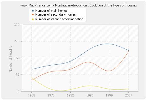 Montauban-de-Luchon : Evolution of the types of housing