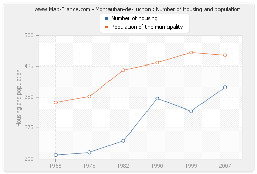 Montauban-de-Luchon : Number of housing and population