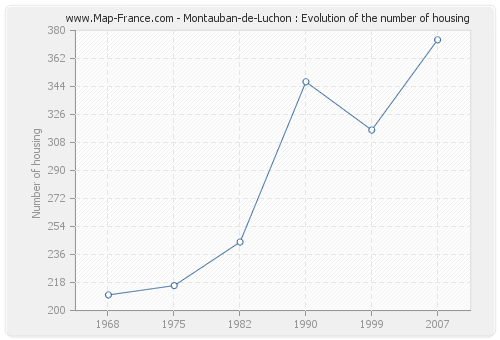 Montauban-de-Luchon : Evolution of the number of housing