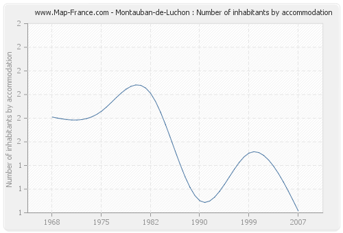 Montauban-de-Luchon : Number of inhabitants by accommodation