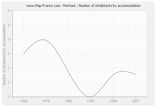 Montaut : Number of inhabitants by accommodation