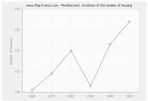 Montbernard : Evolution of the number of housing