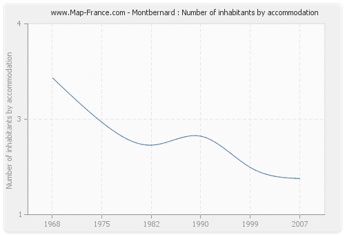 Montbernard : Number of inhabitants by accommodation