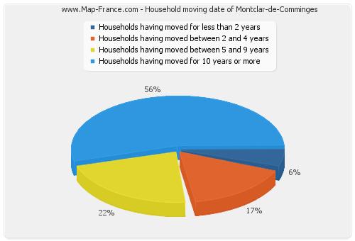 Household moving date of Montclar-de-Comminges