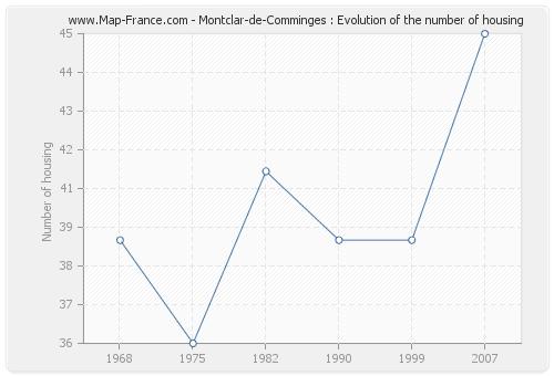 Montclar-de-Comminges : Evolution of the number of housing