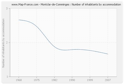 Montclar-de-Comminges : Number of inhabitants by accommodation