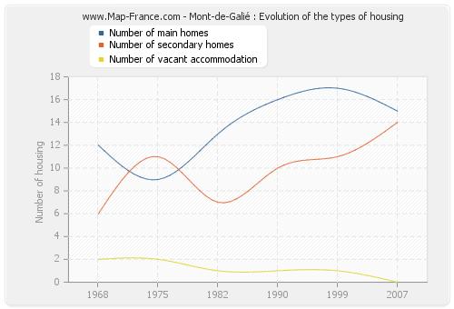 Mont-de-Galié : Evolution of the types of housing