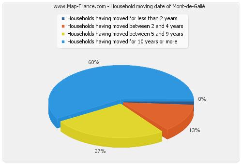 Household moving date of Mont-de-Galié