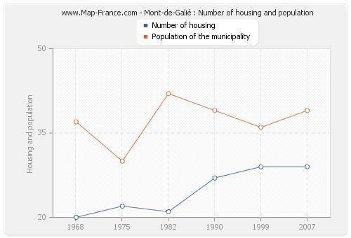 Mont-de-Galié : Number of housing and population