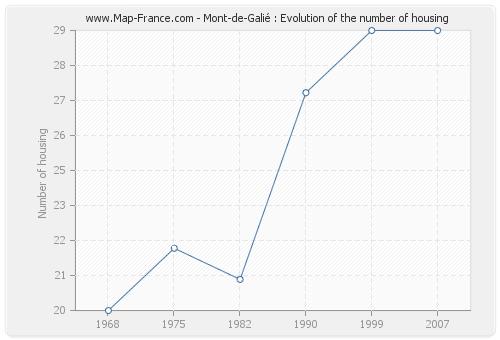 Mont-de-Galié : Evolution of the number of housing