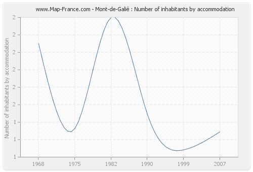 Mont-de-Galié : Number of inhabitants by accommodation
