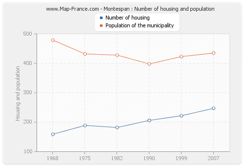 Montespan : Number of housing and population