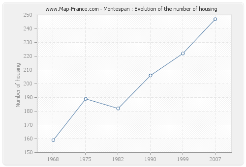 Montespan : Evolution of the number of housing