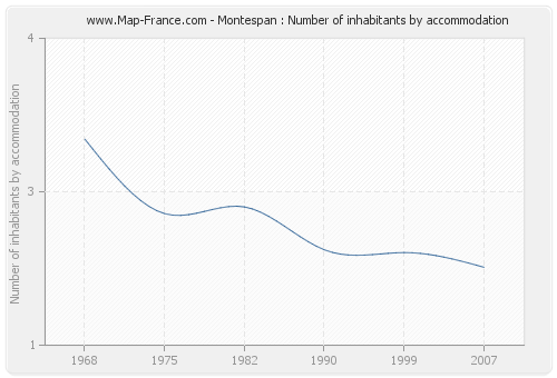 Montespan : Number of inhabitants by accommodation