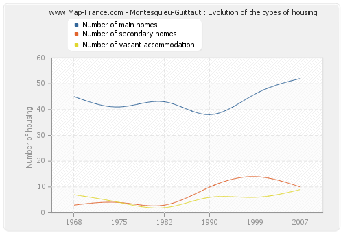 Montesquieu-Guittaut : Evolution of the types of housing