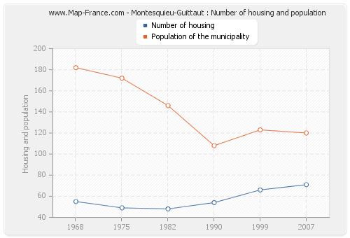 Montesquieu-Guittaut : Number of housing and population