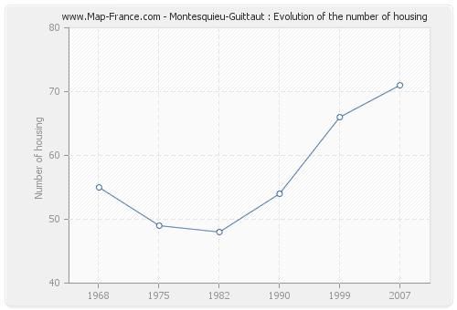 Montesquieu-Guittaut : Evolution of the number of housing