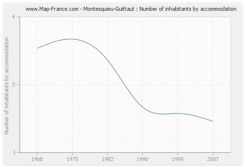 Montesquieu-Guittaut : Number of inhabitants by accommodation