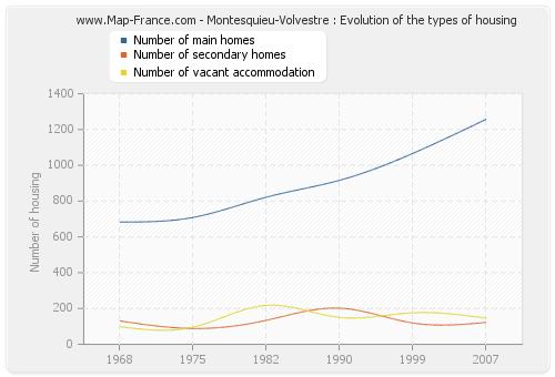 Montesquieu-Volvestre : Evolution of the types of housing