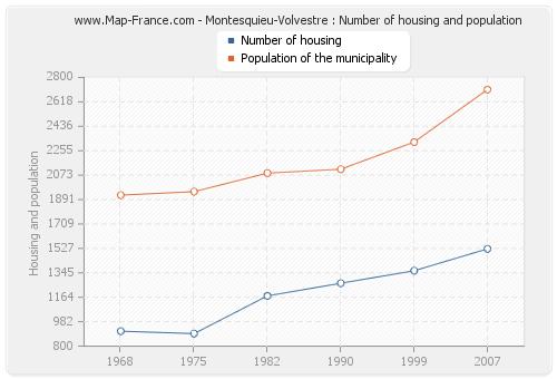 Montesquieu-Volvestre : Number of housing and population