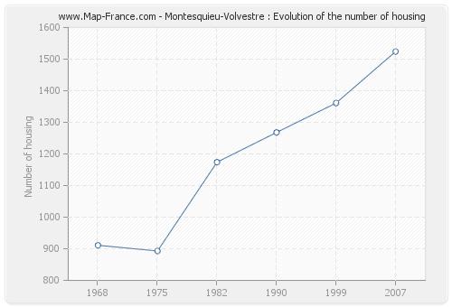 Montesquieu-Volvestre : Evolution of the number of housing