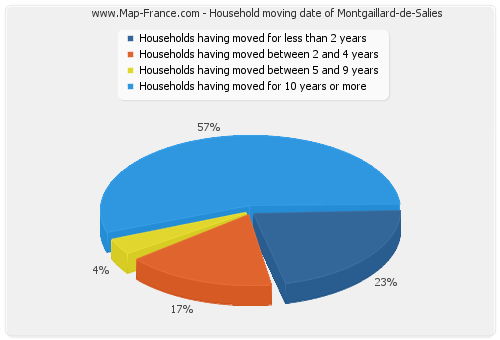 Household moving date of Montgaillard-de-Salies