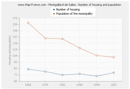 Montgaillard-de-Salies : Number of housing and population