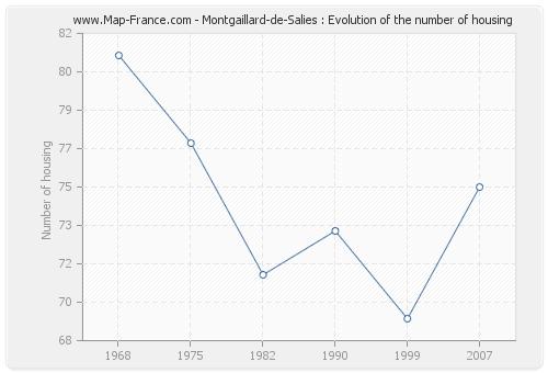Montgaillard-de-Salies : Evolution of the number of housing