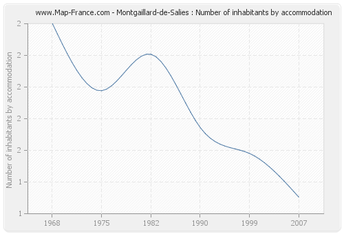 Montgaillard-de-Salies : Number of inhabitants by accommodation
