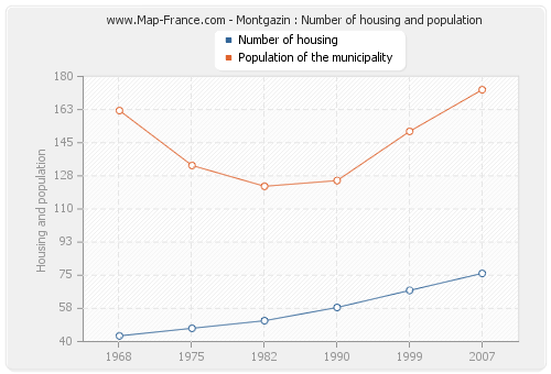 Montgazin : Number of housing and population