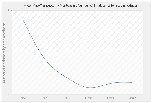 Montgazin : Number of inhabitants by accommodation