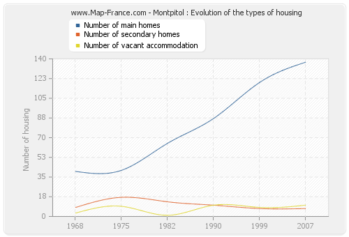 Montpitol : Evolution of the types of housing
