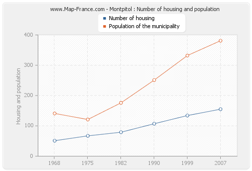 Montpitol : Number of housing and population